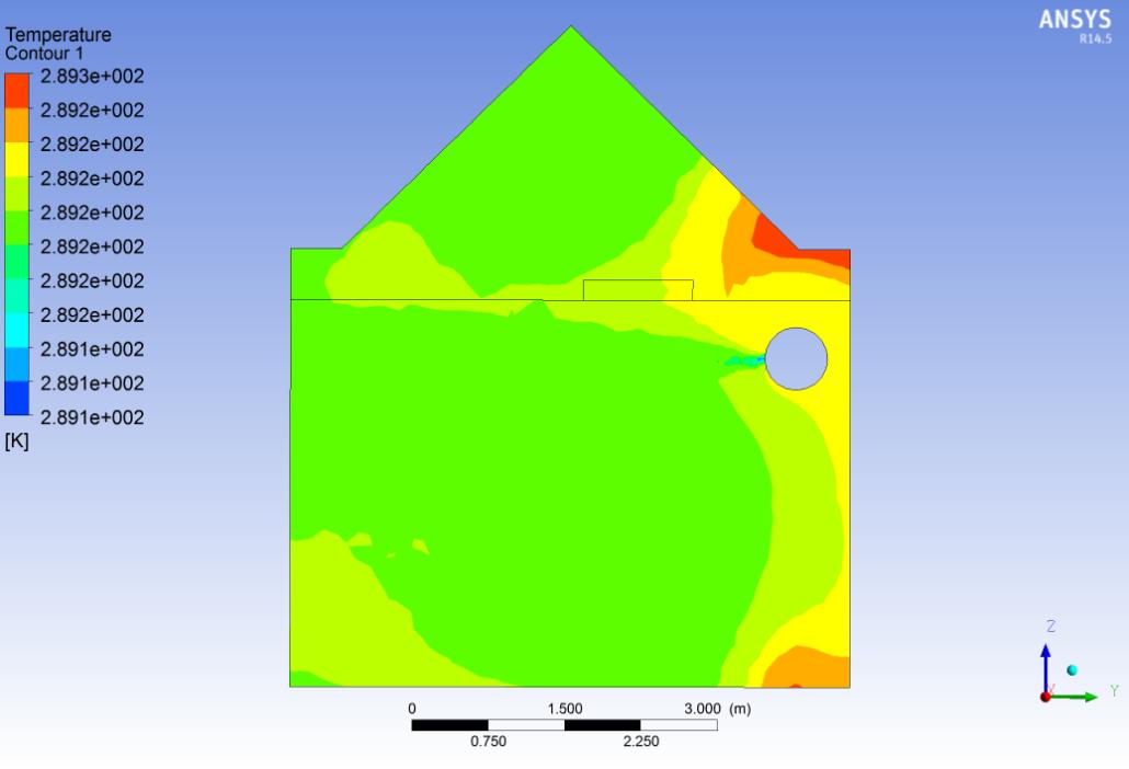 Overall temperature simulation