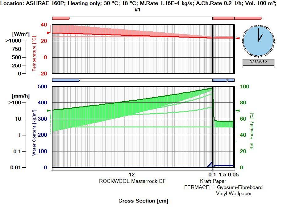 Hygrothermal simulation